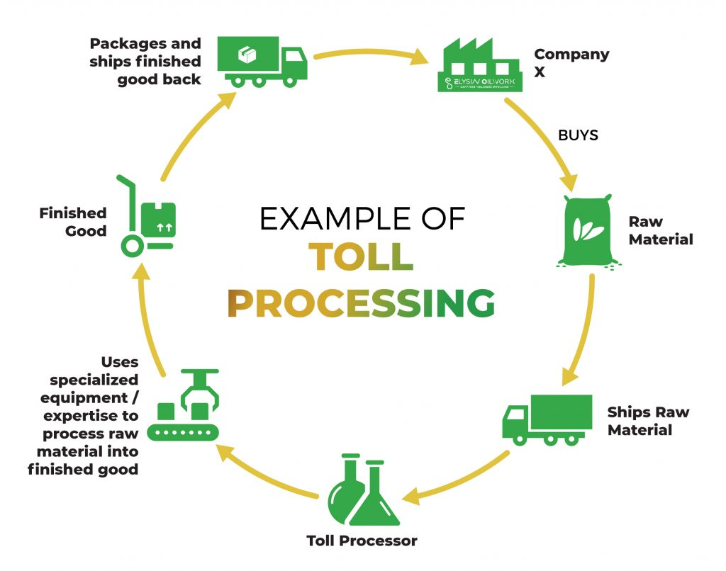 Example of Toll Process