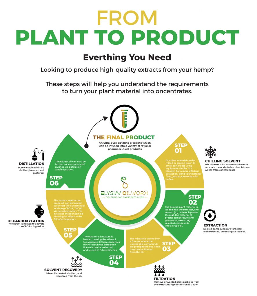 Plant to Product